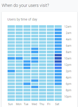 time-of-day-sessions